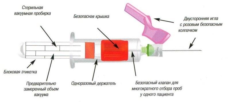 Вакуумный забор крови
