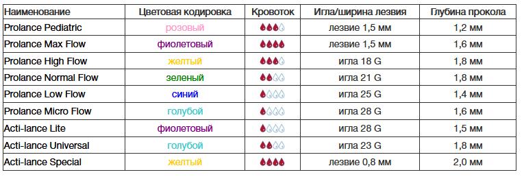 Забор капиллярной крови: автоматические скарификаторы